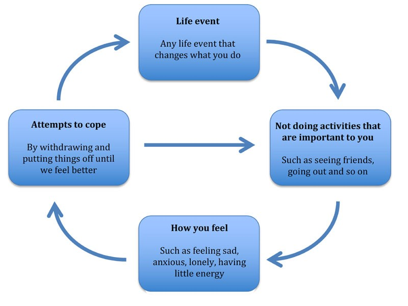 Behavioural Activation cycle of low mood