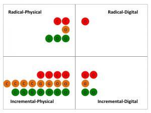 radical-physical